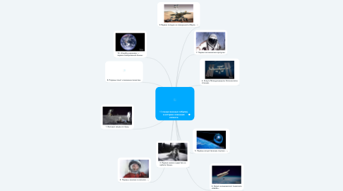 Mind Map: 10 самых важных событий в истории освоения космоса