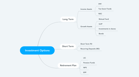 Mind Map: Investment Options