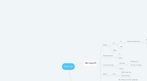 Mind Map: Khảo sát