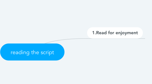 Mind Map: reading the script