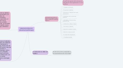 Mind Map: Relación de los fines de la educación y el perfil de egreso