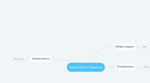 Mind Map: Bacilos Gram Negativos