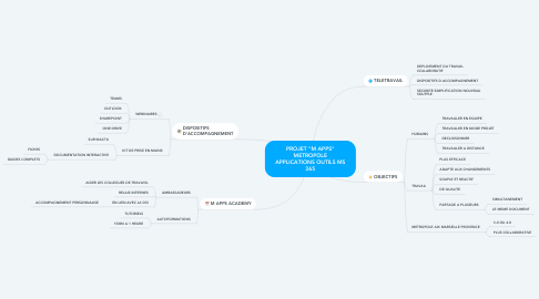 """Mind Map: PROJET """"M APPS"""" METROPOLE APPLICATIONS OUTILS MS 365"""