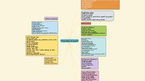 Mind Map: Psikologi Belajar Dan Kognitif