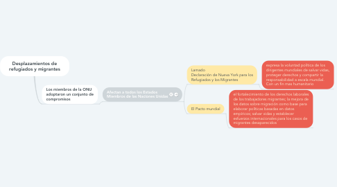 Mind Map: Desplazamientos de refugiados y migrantes