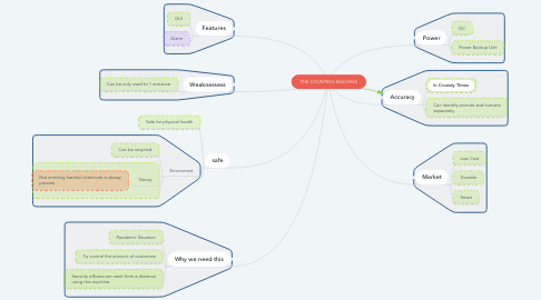 Mind Map: THE COUNTING MACHINE