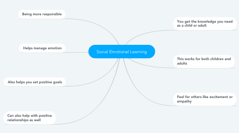 Mind Map: Social Emotional Learning