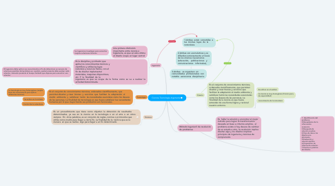 Mind Map: Ciencia-Tecnología-Ingeniería