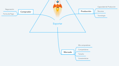 Mind Map: Exportar