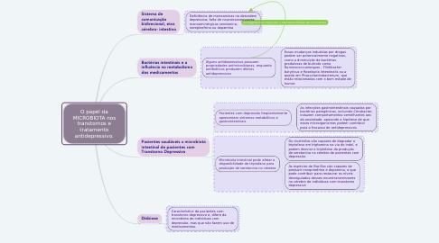 Mind Map: O papel da MICROBIOTA nos transtornos e tratamento antidepressivo.