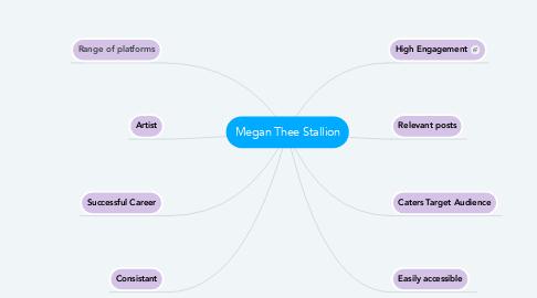 Mind Map: Megan Thee Stallion