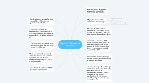 Mind Map: População Brasileira e conceitos