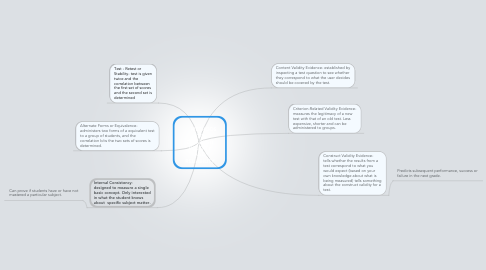 Mind Map: METHODS  TO ESTABLISH VALIDITY AND RELIABILITY