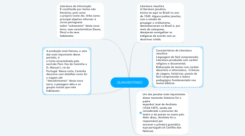 Mind Map: QUINHENTISMO