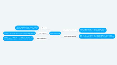 Mind Map: ideia Ativa 5 dicas