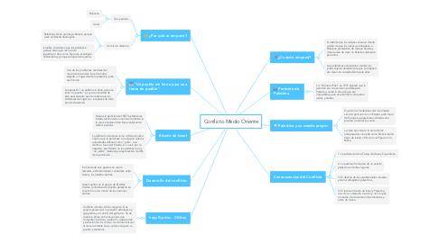 Mind Map: Conflicto Medio Oriente
