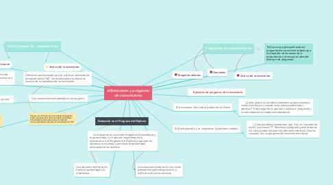 Mind Map: Afirmaciones y preguntas de conocimiento