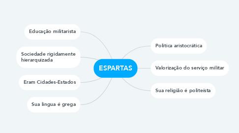 Mind Map: ESPARTAS