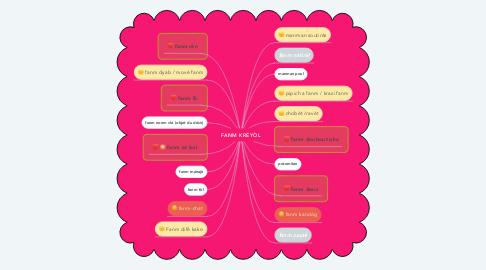 Mind Map: FANM KRÉYÒL
