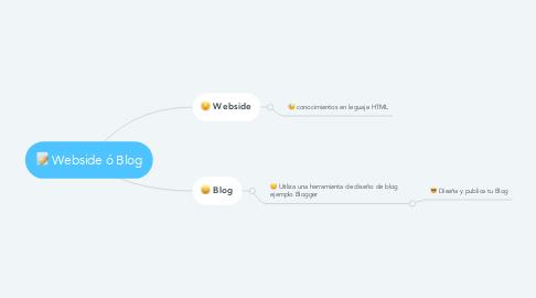 Mind Map: Webside ó Blog
