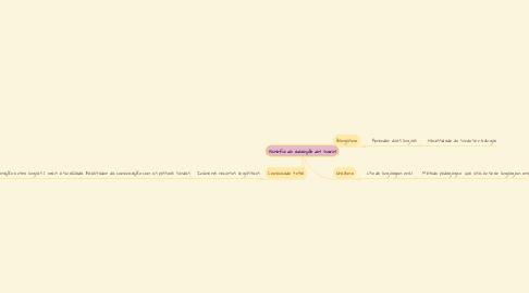 Mind Map: Filosofia da educação dos surdos