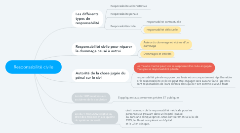 Mind Map: Responsabilité civile