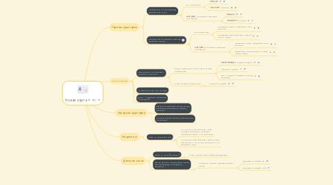 Mind Map: Новая карта