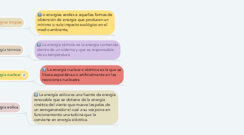 Mind Map: Producción de Energia