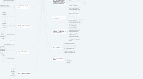 Mind Map: Fundamentos da administração.