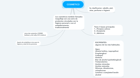 Mind Map: COSMETICO