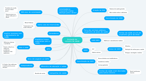 Mind Map: Evolução do conceito de saúde