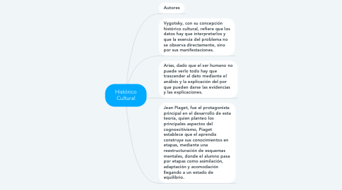 Mind Map: Histórico Cultural
