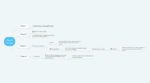 Mind Map: Cliente  Pontual