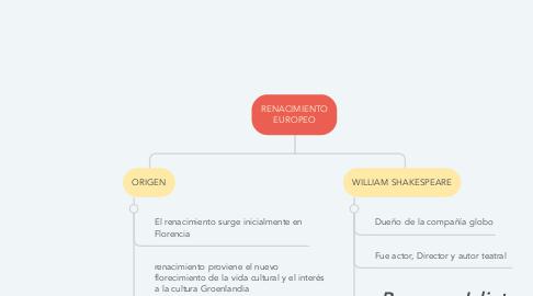 Mind Map: RENACIMIENTO EUROPEO