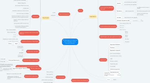 Mind Map: Estratégia de Conteúdo Ativo Soluções Comex Comércio Exterior