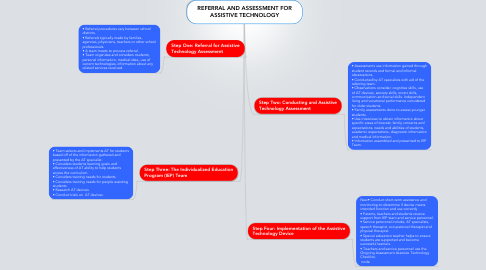 Mind Map: REFERRAL AND ASSESSMENT FOR