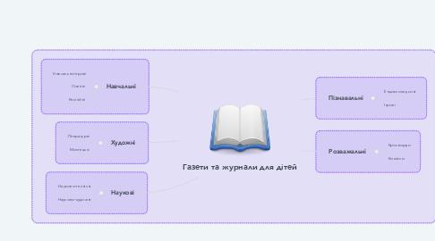 Mind Map: Газети та журнали для дітей