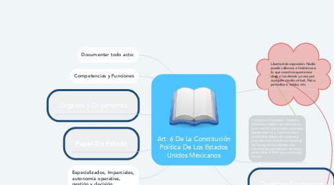 Mind Map: Art. 6 De La Constitución Política De Los Estados Unidos Mexicanos
