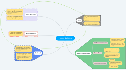 Mind Map: Hearing disabilities