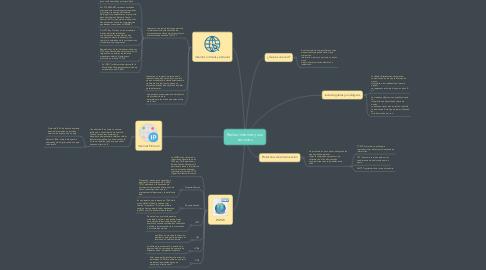Mind Map: Redes/ internet y sus servicios