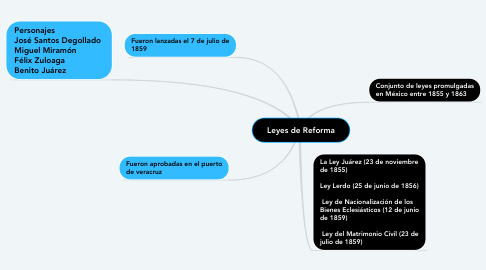 Mind Map: Leyes de Reforma