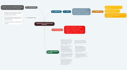 Mind Map: TECNOLOGIA NA AGRICULTURA FAMILIAR.