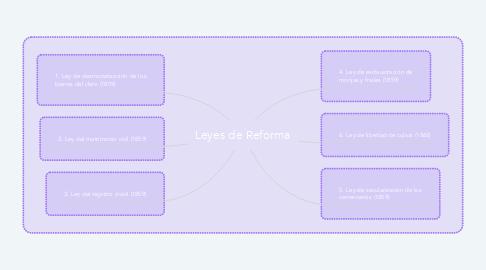 Mind Map: Leyes de Reforma