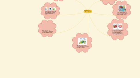 Mind Map: ELEMENTOS DE LA MERCADOTECNIA.