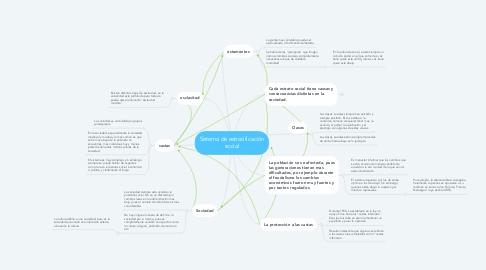 Mind Map: Sistema de estratificación social