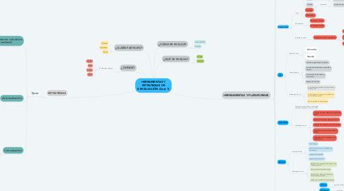 Mind Map: HERRAMIENTAS Y ESTRATEGIAS DE E-EVALUACIÓN (Caso 1)