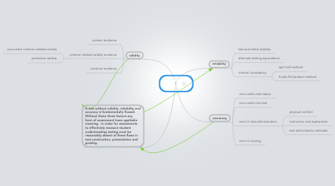 Mind Map: Testing Flaws