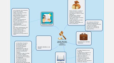 Mind Map: SISTEMA TRIBUTARIO PERUANO SITUACION ACTUAL Y PERSPECTIVAS