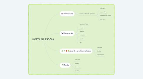 Mind Map: HORTA NA ESCOLA