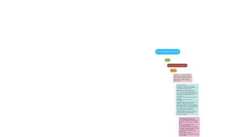 Mind Map: Логика развития смены